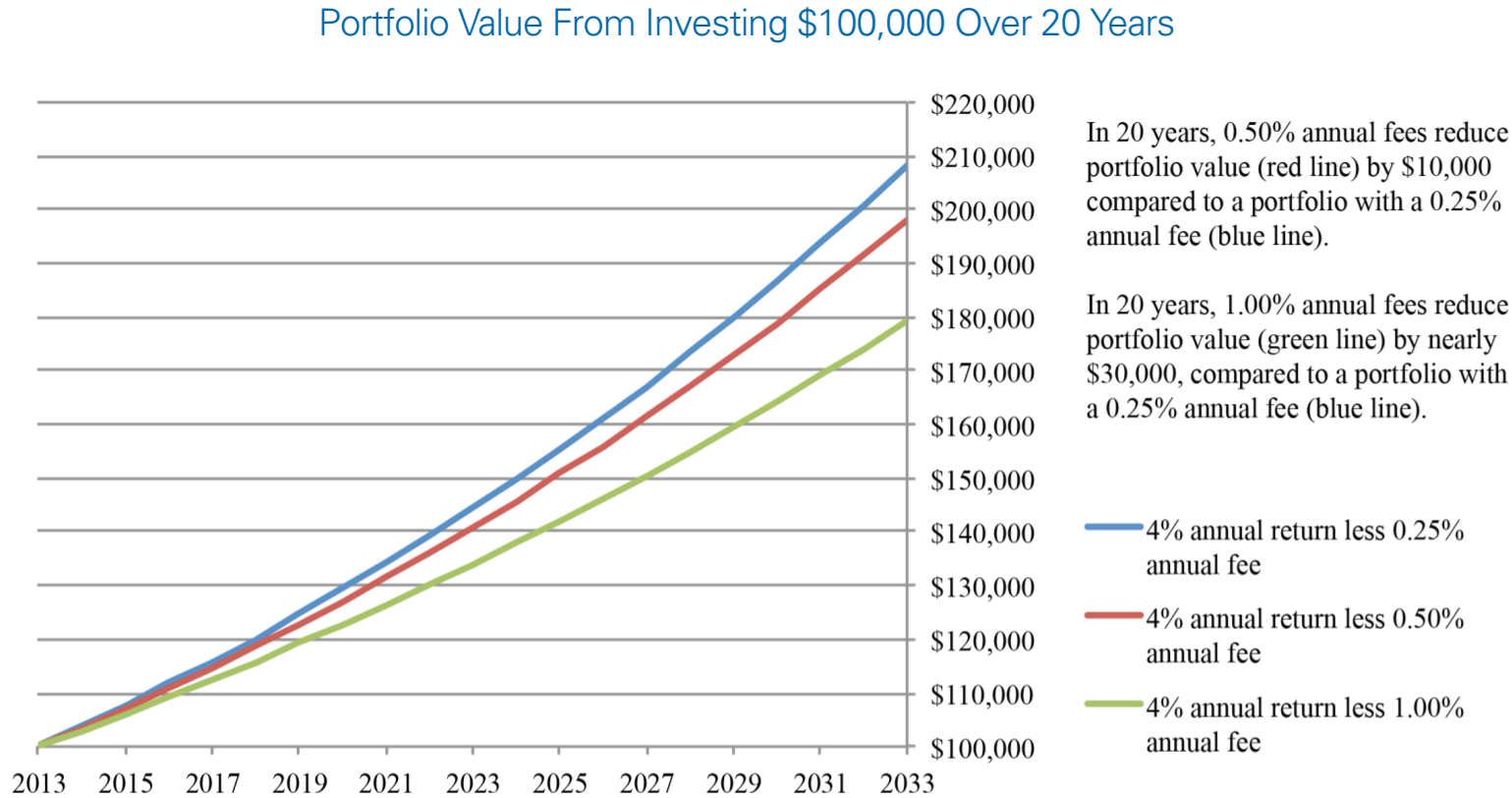 Portfolio Value From Investing $100,000 Over 20 Years