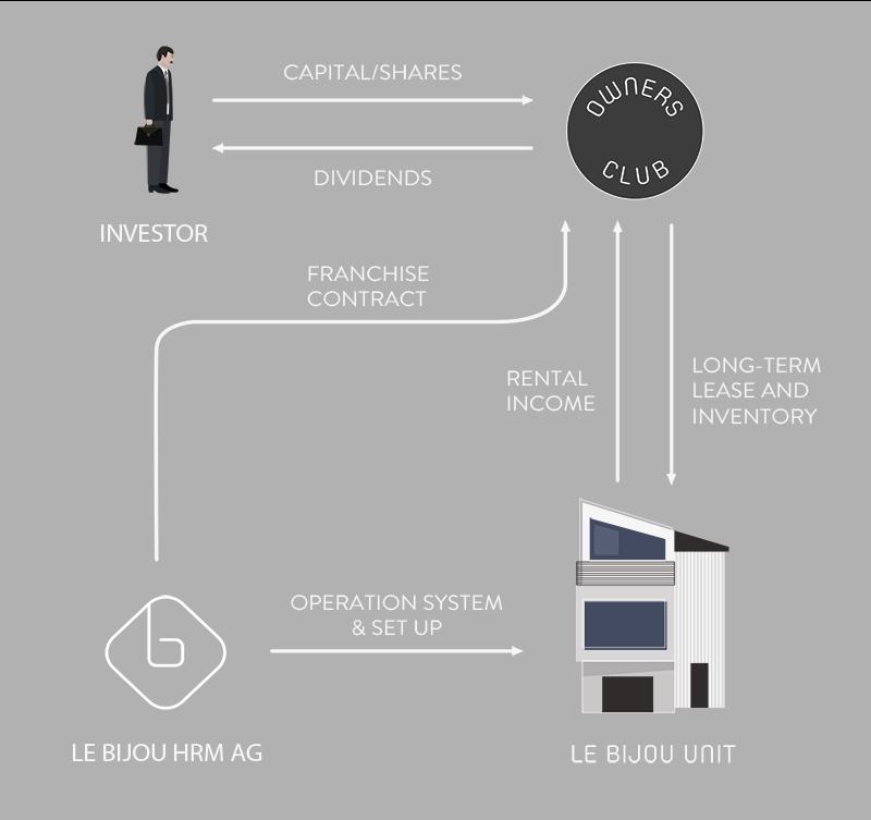 Le Bijou Owners Club