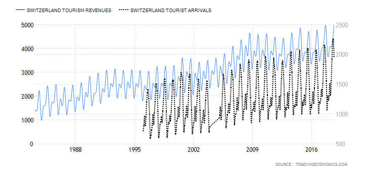 Switzerland Tourism Arrivals and Revenues